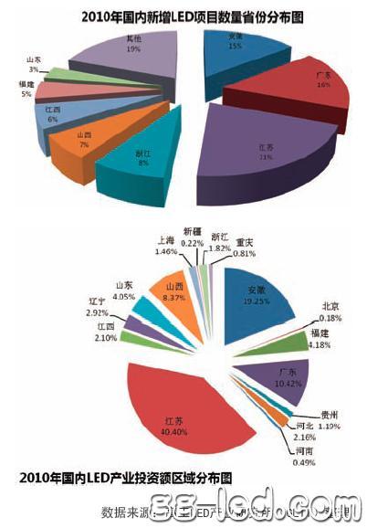 GLII独家发布2010中国LED产业投资报告